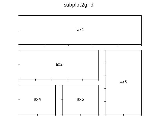 Customizing Location of Subplot Using GridSpec — Matplotlib