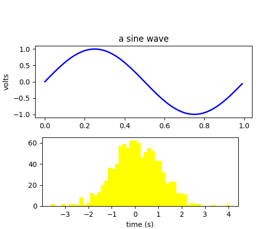 Artist tutorial — Matplotlib 2 0 2 documentation
