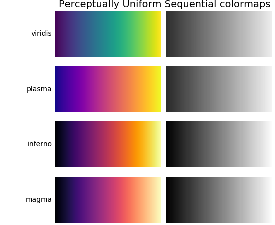Choosing Colormaps — Matplotlib 2 0 2 documentation