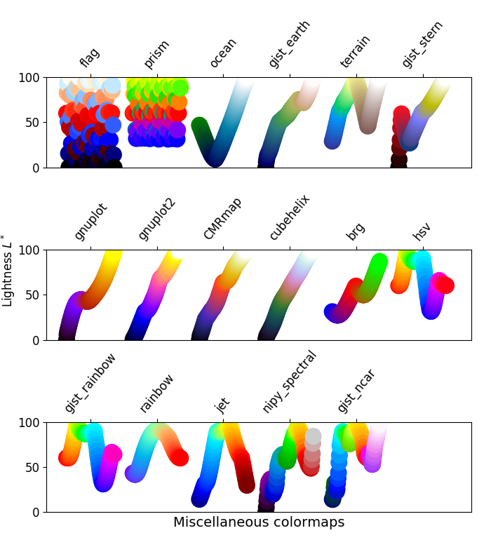 Choosing Colormaps — Matplotlib 2 0 2 documentation