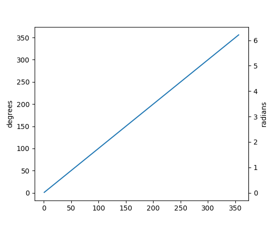 ../../_images/matplotlib-axes-Axes-secondary_yaxis-1.png