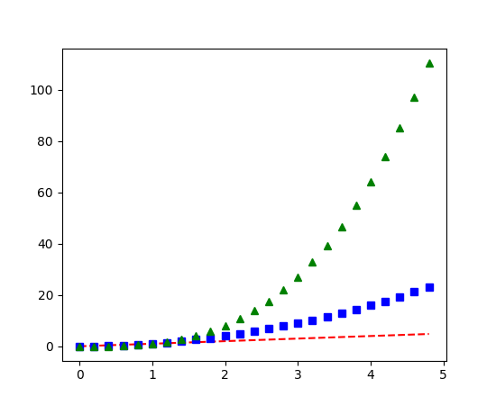plot with red dots