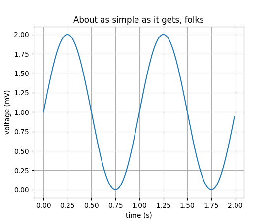 Simple graph made with matplotlib
