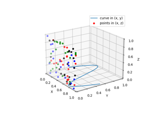 Plot 2D data on 3D plot