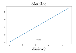 Using accented text in matplotlib
