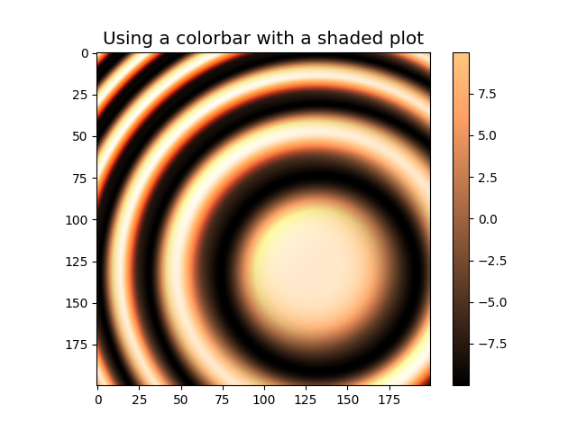 Using a colorbar with a shaded plot