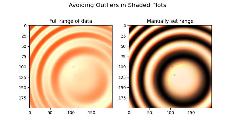 Avoiding Outliers in Shaded Plots, Full range of data, Manually set range