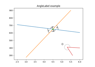 Scale invariant angle label