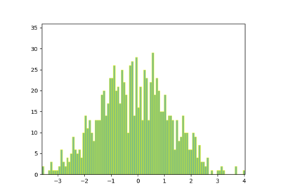 Animated histogram