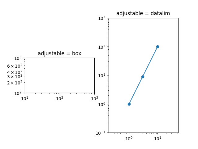 adjustable = box, adjustable = datalim