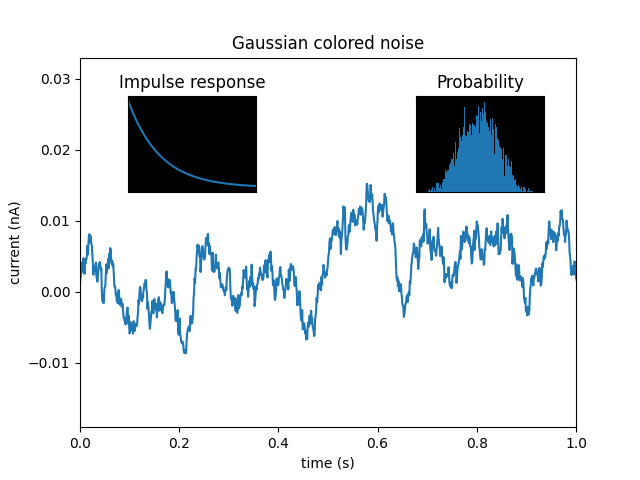 Gaussian colored noise, Probability, Impulse response