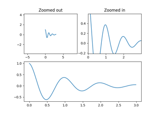Jupyter Notebooks Advanced Features — Python productivity for Zynq