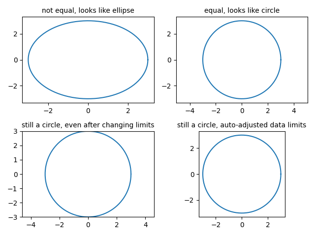 not equal, looks like ellipse, equal, looks like circle, still a circle, even after changing limits, still a circle, auto-adjusted data limits