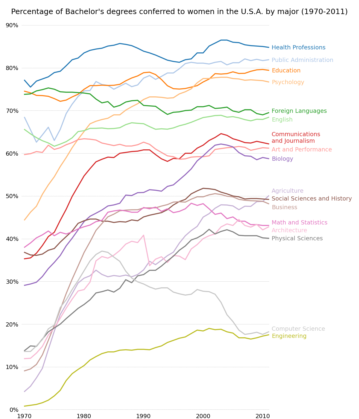 ../../_images/sphx_glr_bachelors_degrees_by_gender_001.png