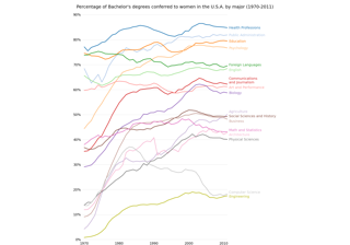 Bachelor's degrees by gender