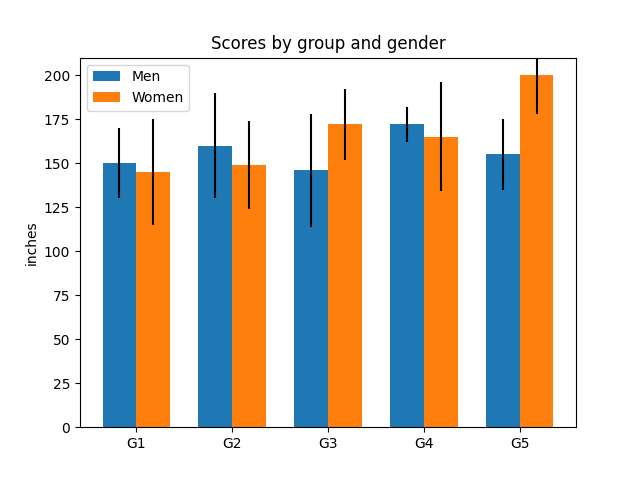Scores by group and gender