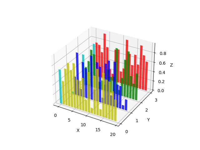 在不同的平面中创建二维条形图示例