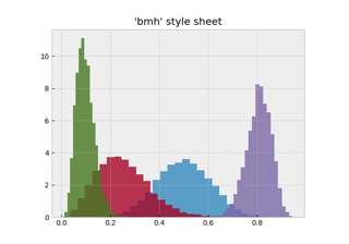 Bayesian Methods for Hackers style sheet