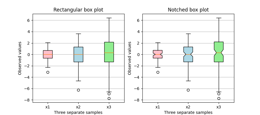 Rectangular box plot, Notched box plot