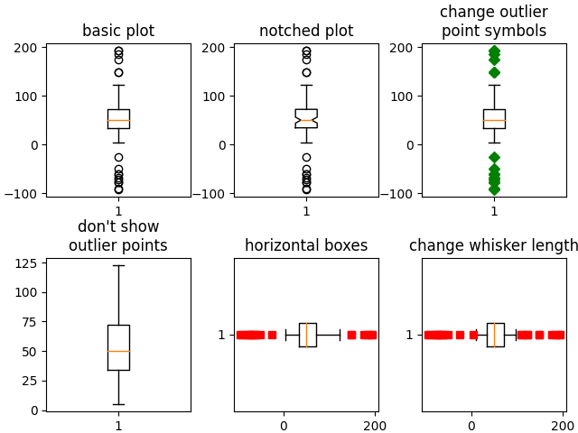 basic plot, notched plot, change outlier point symbols, don't show outlier points, horizontal boxes, change whisker length