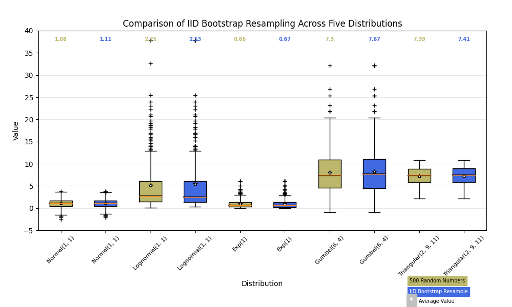 Comparison of IID Bootstrap Resampling Across Five Distributions