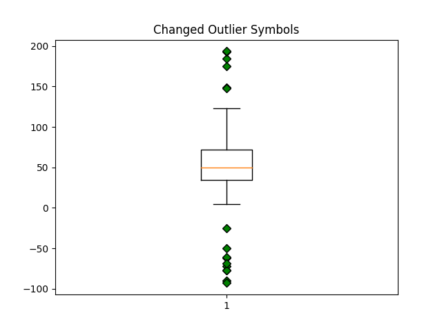 Changed Outlier Symbols