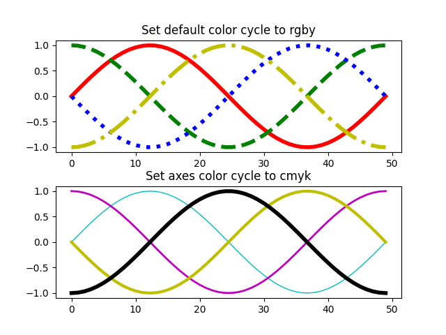 Set default color cycle to rgby, Set axes color cycle to cmyk