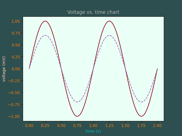 Voltage vs. time chart