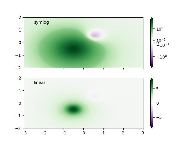 色彩映射规范化Symlognorm示例