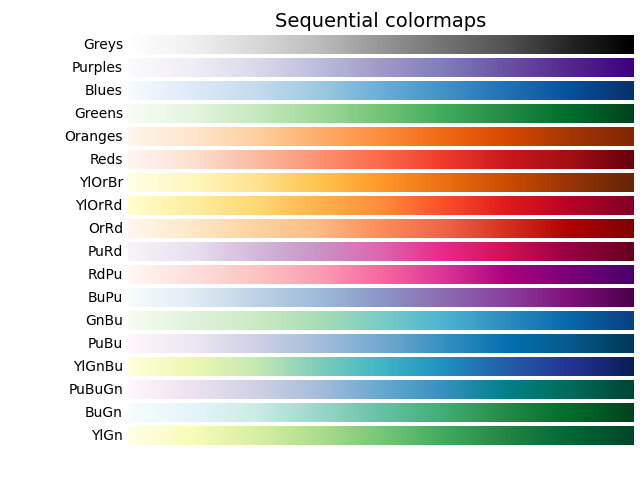 Sequential colormaps