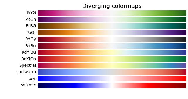 sphx_glr_colormaps_004