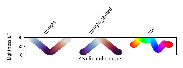 sphx_glr_colormaps_012