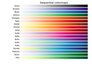 Choosing Colormaps in Matplotlib