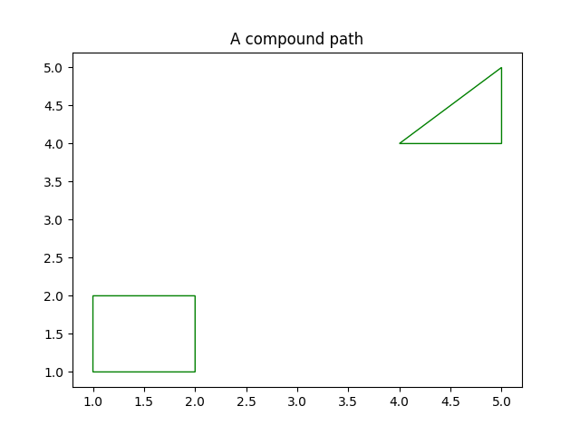 A compound path