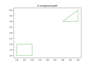 Compound path