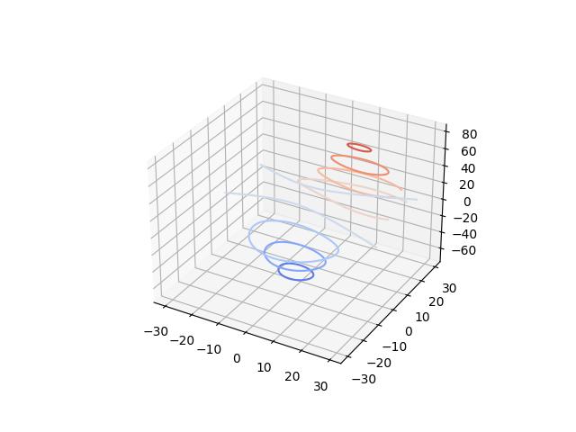 演示在3D中绘制轮廓(水平)曲线示例
