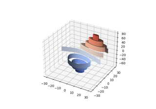Demonstrates plotting contour (level) curves in 3D using the extend3d option