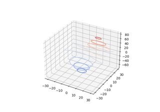 Demonstrates plotting contour (level) curves in 3D