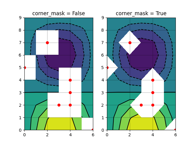 corner_mask = False, corner_mask = True