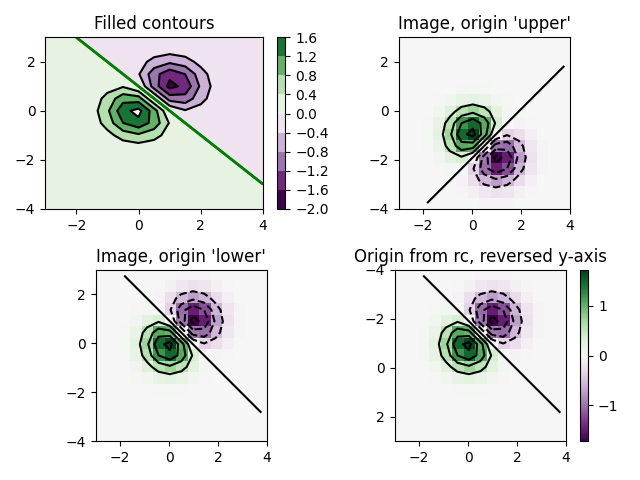 Filled contours, Image, origin 'upper', Image, origin 'lower', Origin from rc, reversed y-axis