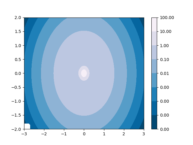 Contourf And Log Color Scale Matplotlib 3 1 1 Documentation