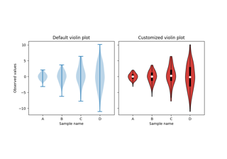 Violin plot customization