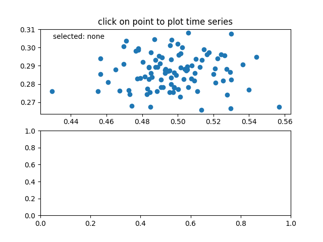 click on point to plot time series