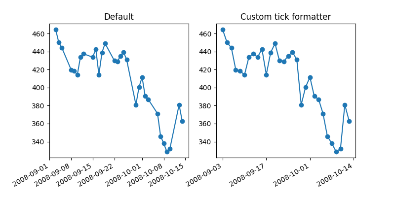 Default, Custom tick formatter