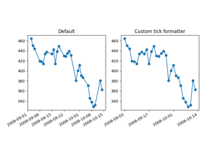 Custom tick formatter for time series