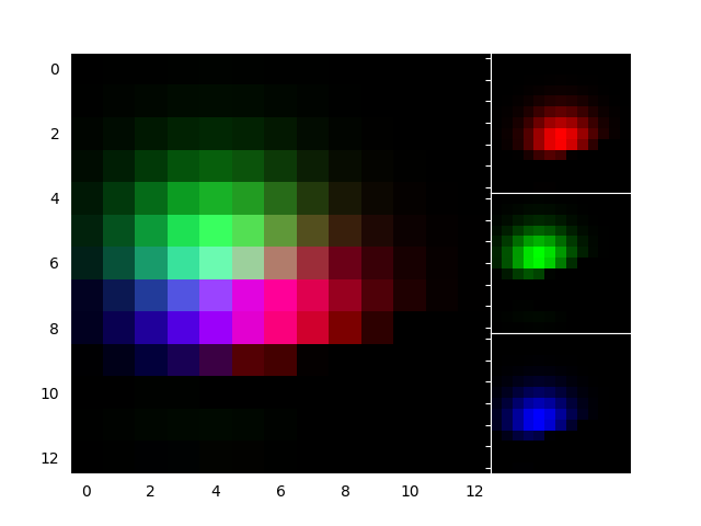../../_images/sphx_glr_demo_axes_rgb_001.png