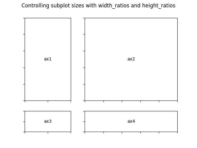 Controlling subplot sizes with width_ratios and height_ratios
