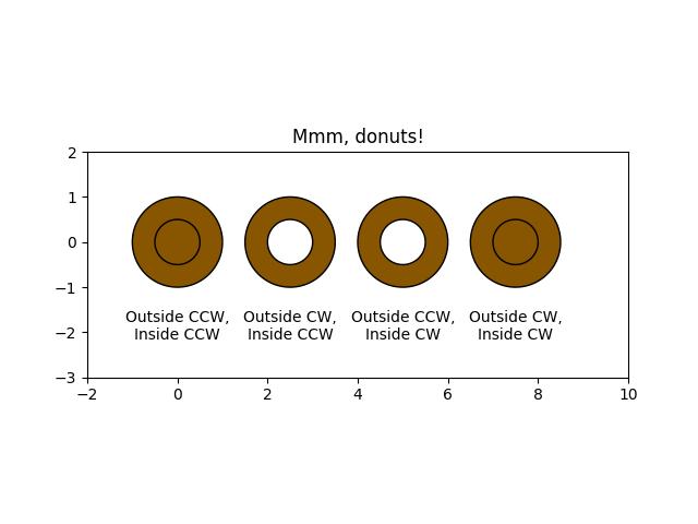 绘制甜甜圈示例