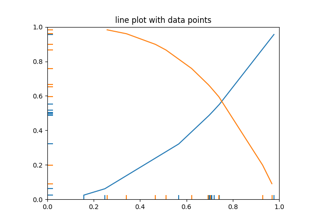 matplotlib pyplot figure — Matplotlib 2 2 2 documentation