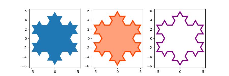 绘制填充图的示例2
